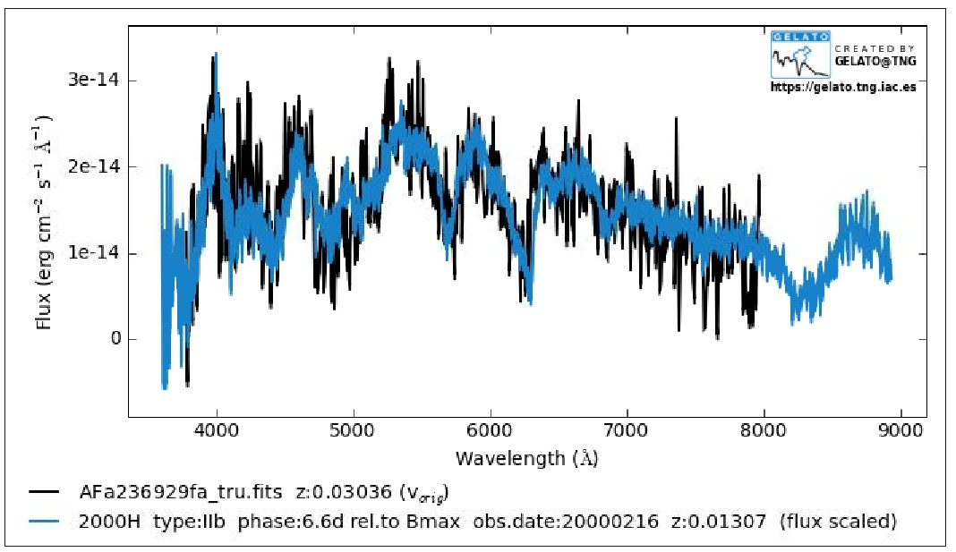 Above: A graph comparing the spectral report of SN2013bl (black) with the spectral report of of SN200H (blue) which is also a type llb supernova.